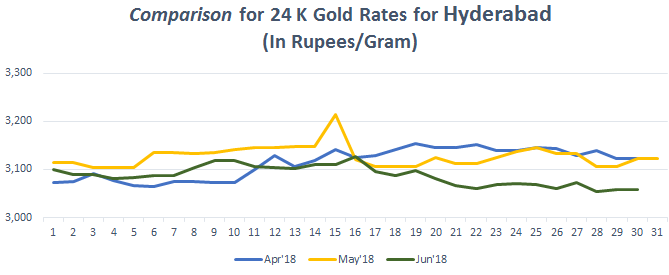 Comparison for 24 K Gold Rates for Hyderabad June 2018