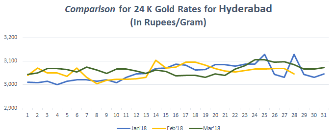 Comparison for 24 K Gold Rates for Hyderabad March 2018