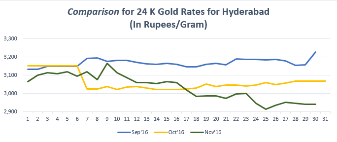 Comparison for 24 K Gold Rates for Hyderabad Novemeber '16