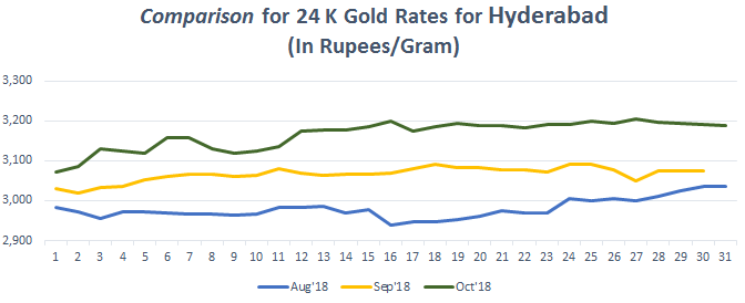 Comparison for 24 K Gold Rates for Hyderabad oct-1 2018