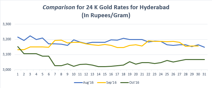 Comparison for 24 K Gold Rates for Hyderabad October '16