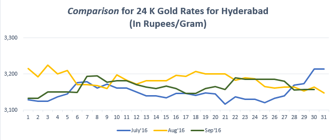 Comparison for 24 K Gold Rates for Hyderabad September'16