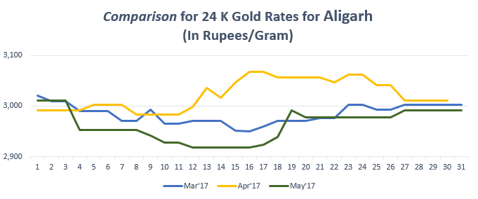Comparison for 24 K Gold Rates for aligarh May'17