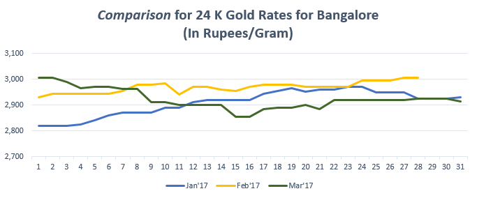 Comparison for 24 K Gold Rates for March '17