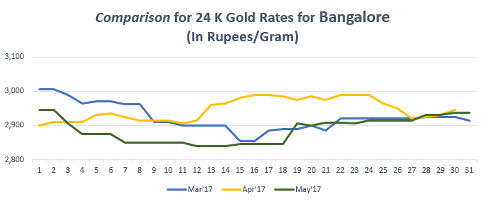 Comparison for 24 K Gold Rates for Bangalore May'17