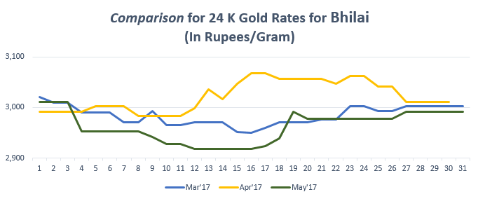 Comparison for 24 K Gold Rates for bhilai May'17