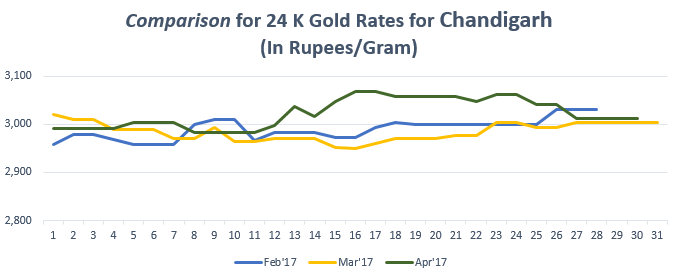 Comparison for 24 K Gold Rates for Chandigarh April'17