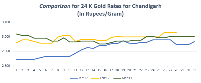 Comparison for 24 K Gold Rates for Chandigarh March'17