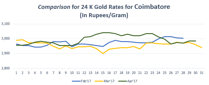 Comparison for 24 K Gold Rates for Coimbatore April'17