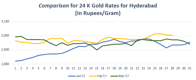 Comparison for 24 K Gold Rates for Coimbatore March'17