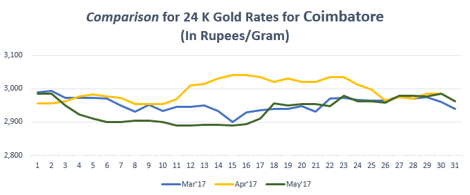 Comparison for 24 K Gold Rates for Coimbatore May'17