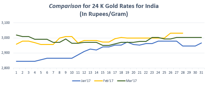 Comparison for 24 K Gold Rates for India March'17