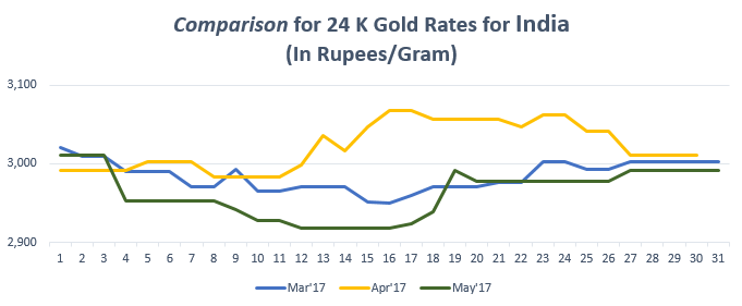Comparison for 24 K Gold Rates for India May'17