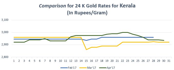 Comparison for 24 K Gold Rates for Kerala April'17
