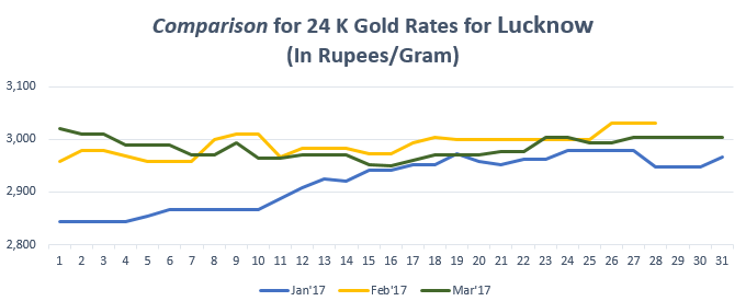 Comparison for 24 K Gold Rates for Kerala March'17