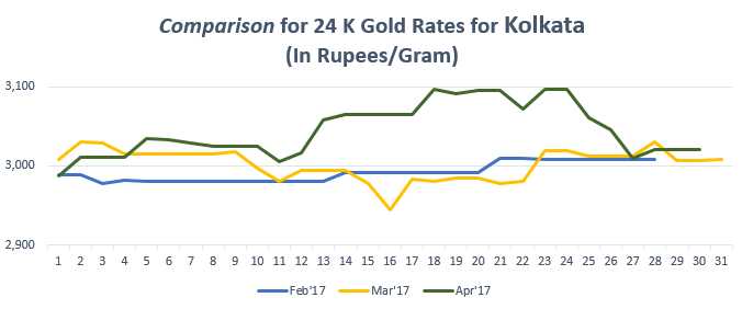 Comparison for 24 K Gold Rates for Kolkata April'17