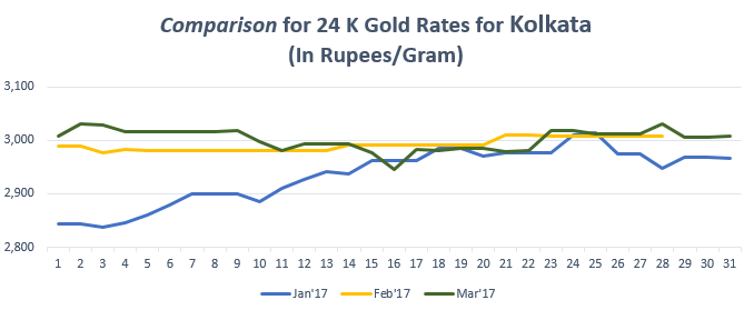 Comparison for 24 K Gold Rates for Kolkata March'17