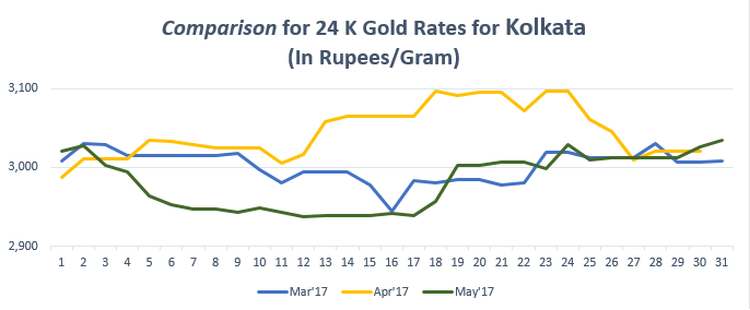Comparison for 24 K Gold Rates for Kolkata May'17