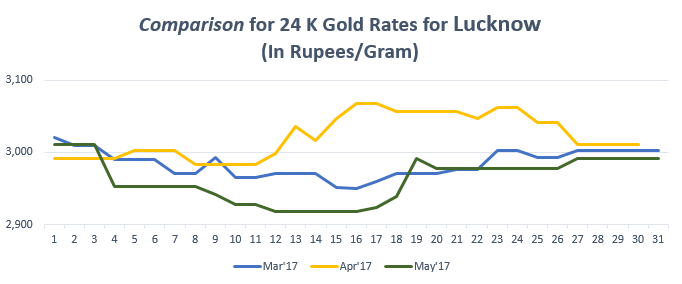 Comparison for 24 K Gold Rates for Lucknow May'17