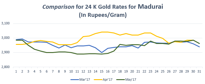Comparison for 24 K Gold Rates for Madurai May'17