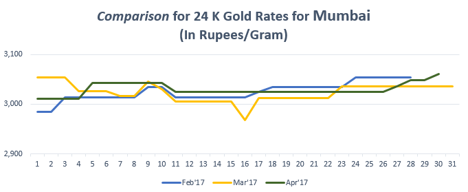 Comparison For 24 K Gold Rates Mumbai April 17