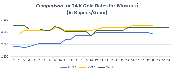 Comparison for 24 K Gold Rates for Mumbai March'17