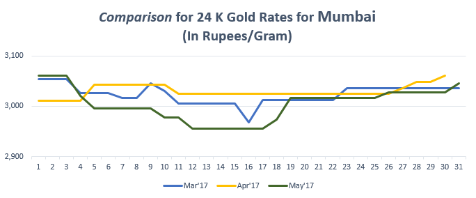 Comparison for 24 K Gold Rates for Mumbai May'17