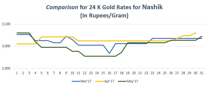 Comparison for 24 K Gold Rates for nashik May'17