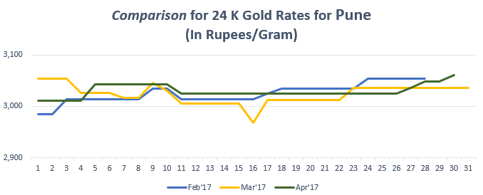 Comparison for 24 K Gold Rates for Pune April'17