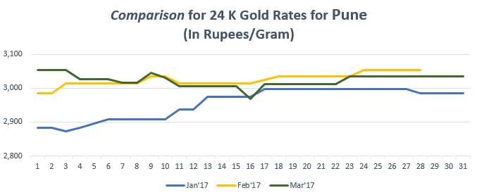 Comparison for 24 K Gold Rates for Pune March'17