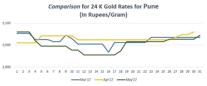 Comparison for 24 K Gold Rates for Pune May'17