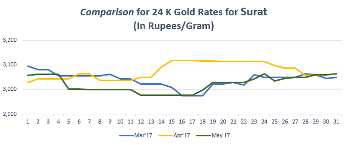 Comparison for 24 K Gold Rates for jaipur May'17