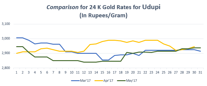 Comparison for 24 K Gold Rates for Udupi May'17