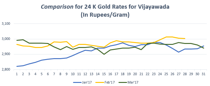 Comparison for 24 K Gold Rates for Vijayawada March'17
