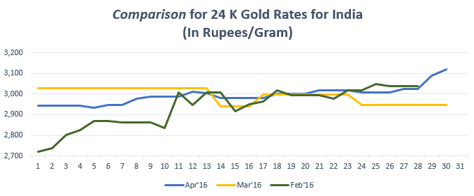 Know What Was Gold Rate Trend In 2016