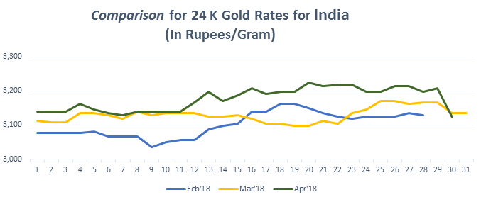 Graph For Gold Rate 24k In India April 2018