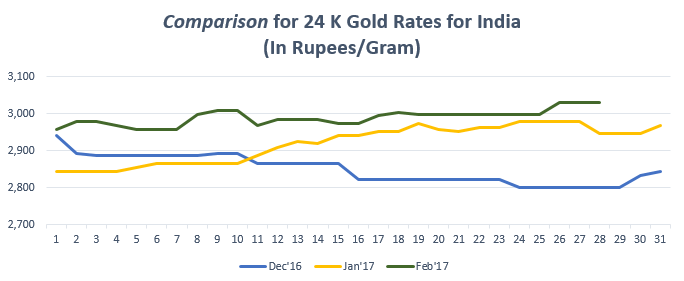 Comparison for 24 K Gold Rates for India February '17