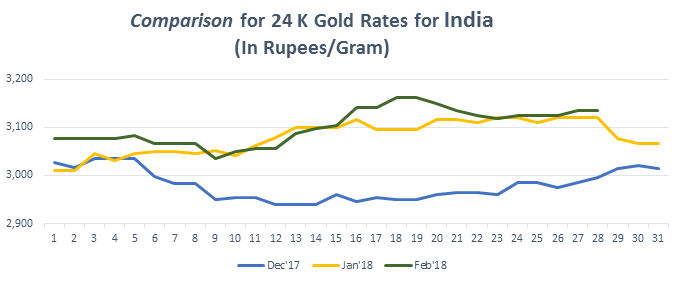 Comparison for 24 K Gold Rates for India February 2018