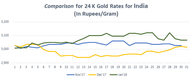Comparison for 24 K Gold Rates for India January 2018