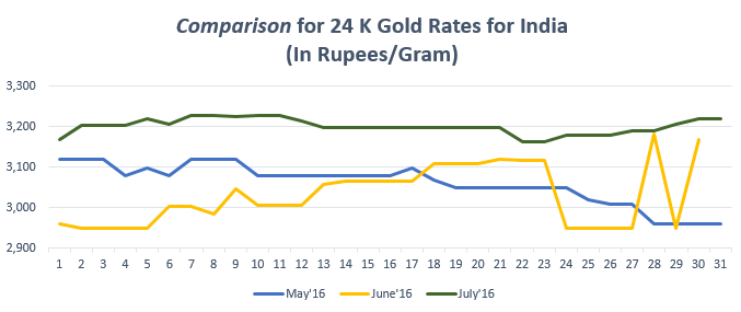 Comparison for 24 K Gold Rates for India July'16