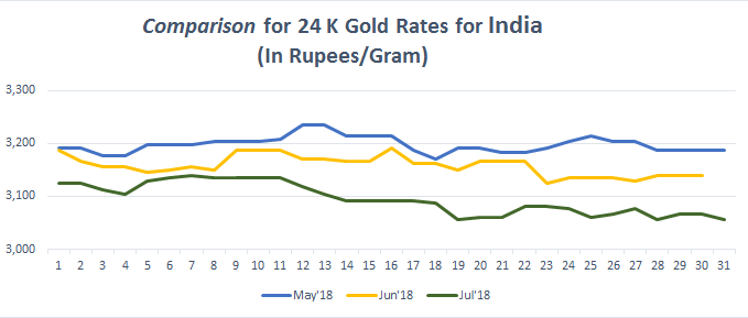 Graph For Gold Rate 24k In India July 2018