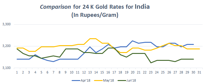 Comparison for 24 K Gold Rates for India June 2018