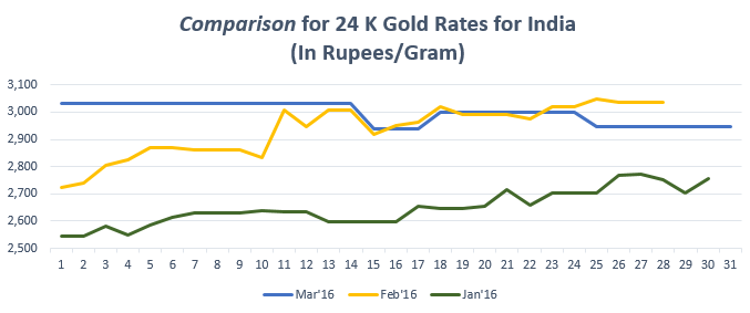 Comparison For 24 K Gold Rates India March 16