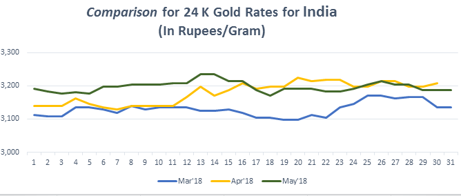 Comparison for 24 K Gold Rates for India May 2018