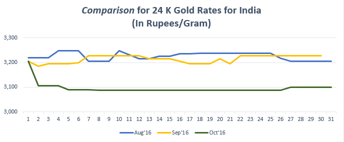 Comparison for 24 K Gold Rates for India October '16