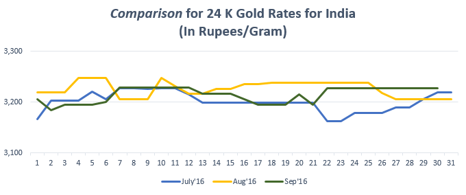 Comparison for 24 K Gold Rates for India September'16