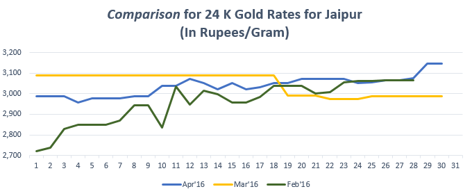 Graph for Gold Rate In Jaipur for April 2016