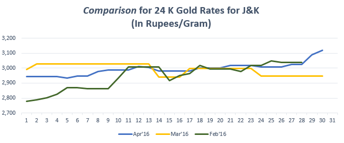 Graph for Gold Rate In Jammu And Kashmir for April 2016