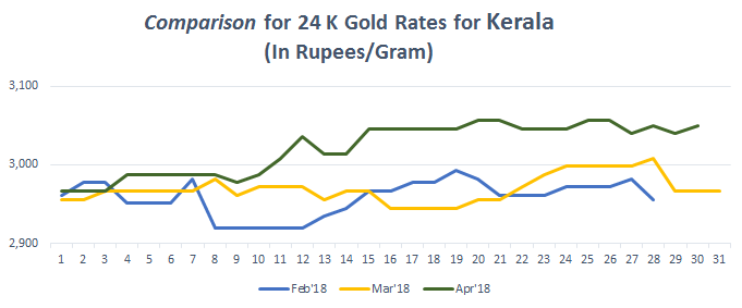 Comparison for 24 K Gold Rates for Kerala April 2018