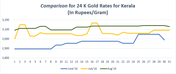Comparison for 24 K Gold Rates for Kerala August'16